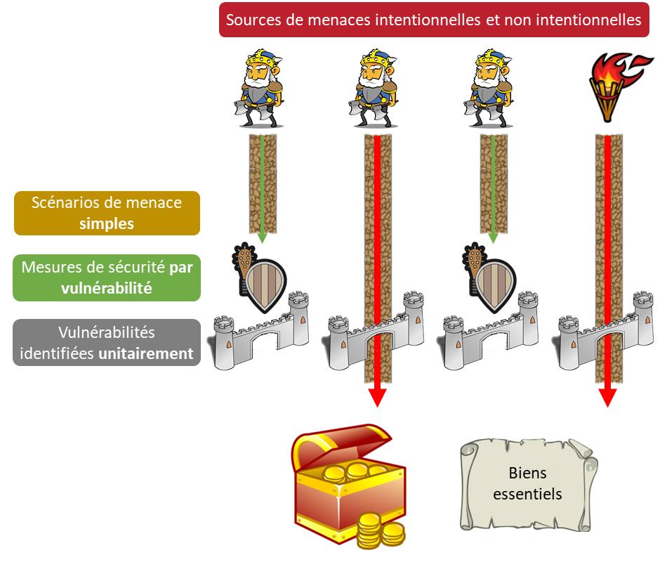EBIOS RM - Construction des scénarios d'attaque