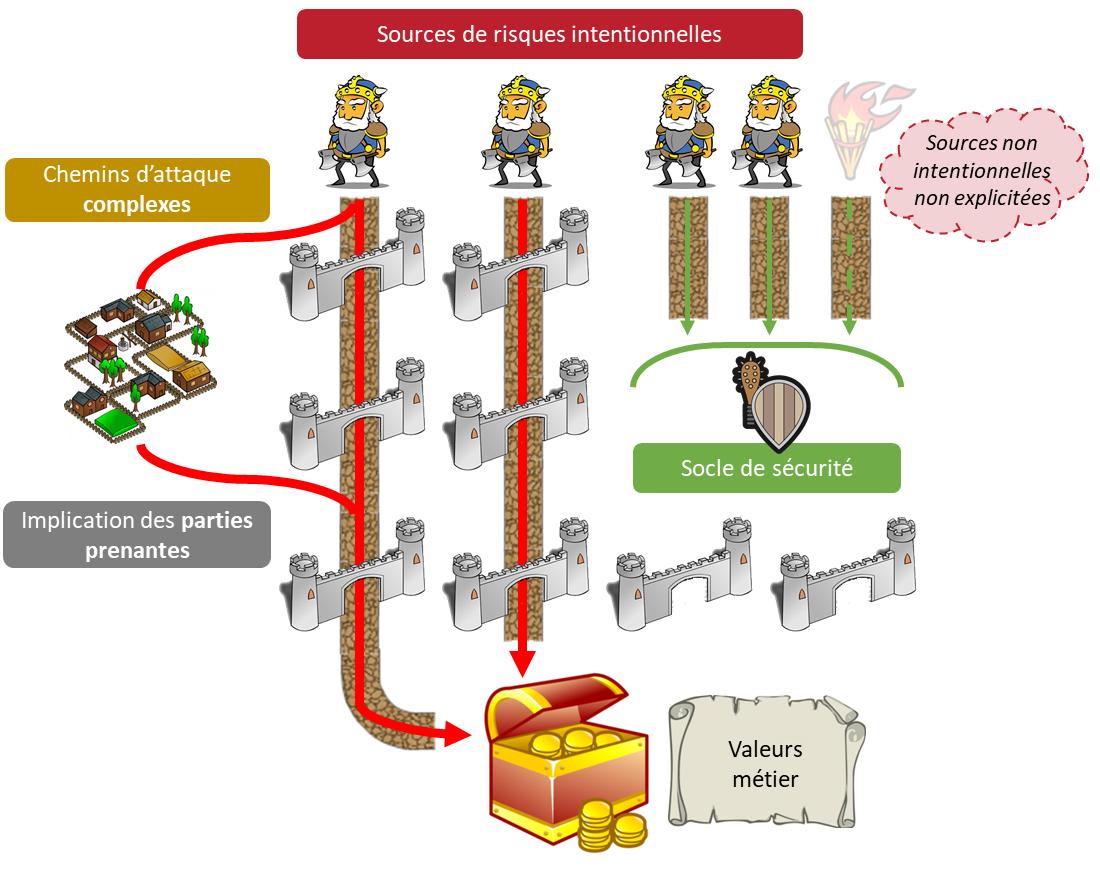 EBIOS RM - Construction des chemins d'attaque