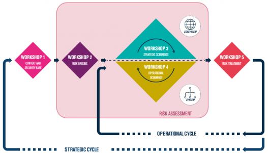 EBIOS Risk Manager workshops