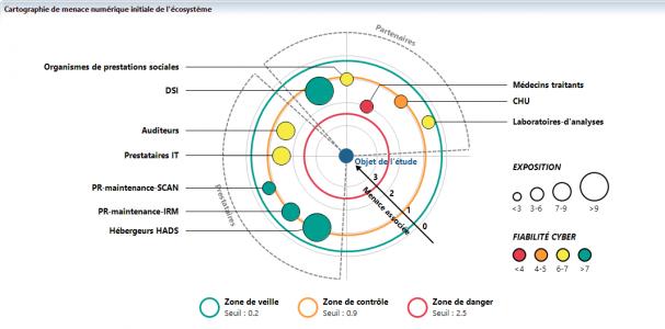 Atelier 3 - Radar écosystème